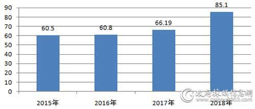 近4年全国电梯采购规模对比(单位:亿元)