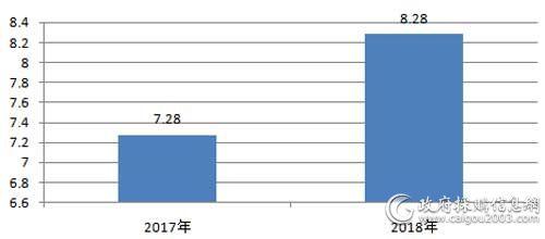 近2年全国视频会议系统采购规模对比(单位:亿元)