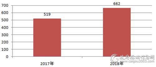 近2年全国视频会议系统采购项目数量对比(单位:个)