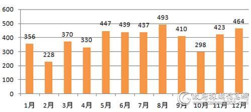 2018年全国电梯采购数量对比(单位:个)
