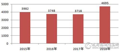 近4年全国电梯采购项目数量对比(单位:个)