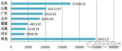 2018年主要地区视频会议系统采购规模对比(单位:万元)
