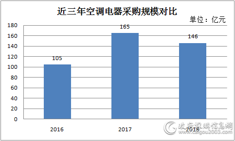 2018年全国空调电器采购规模146亿