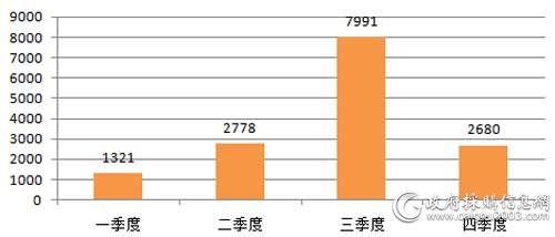 中央国家机关2018年便携式计算机批采规模对比(单位:万元)