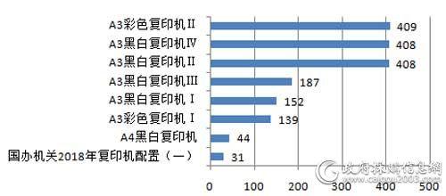 中央国家机关2018年各配置复印机批采数量对比(单位:台)