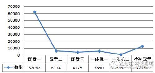 中央国家机关2018年各配置台式机批采数量对比(单位:台)