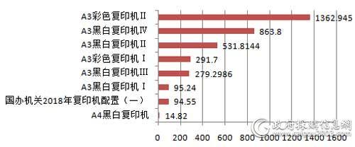 中央国家机关2018年各配置复印机批采规模对比(单位:万元)