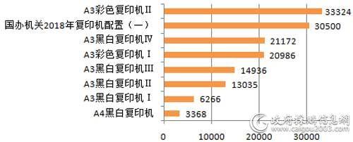 中央国家机关2018年各配置复印机批采平均单价对比(单位:元/台)