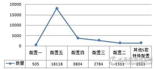 中央国家机关2018年各配置便携式计算机批采数量对比(单位:台)