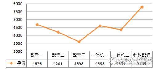 中央国家机关2018年各配置台式机批采平均单价对比(单位:元/台)