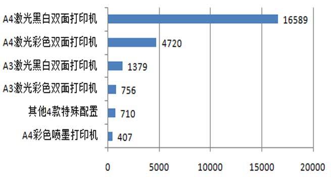 2018年中央国家机关打印机批采额约4400万