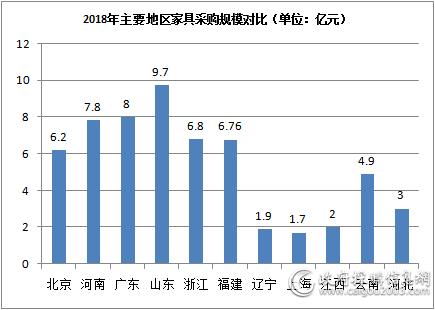 2018年山东家具采购规模9.7亿元