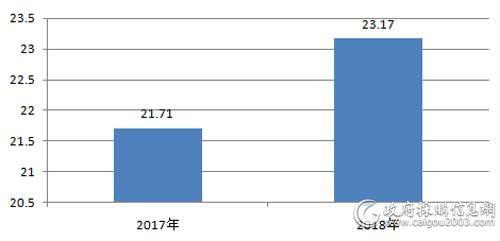 近2年全国服务器采购规模对比(单位:亿元)