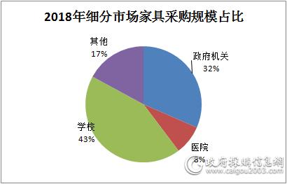 2018年<a href=http://yangzhi866.com/jiaju_/xuexiao/ target=_blank class=infotextkey>学校家具yabo亚博yabo首页</a>规模逾43亿元