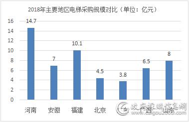 2018年河南以14.7亿电梯365bet网上注册_365bet怎么进不去了_365bet注册ribo88点cc额领跑全国