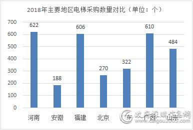 2018年河南以14.7亿电梯采购额领跑全国