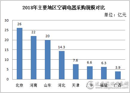2018年主要地区空调电器采购规模对比