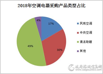 2018年 清洁取暖采购规模占比约五成