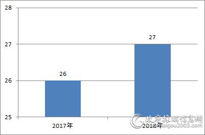 近两年中央国家机关<a href=http://jiaju.caigou2003.com/ target=_blank class=infotextkey>家具采购</a>项目数量对比