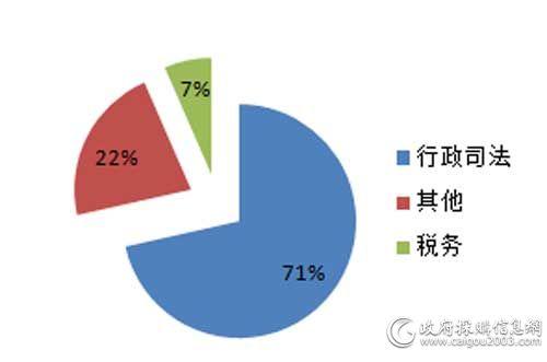 1月细分市场视频会议系统采购规模占比
