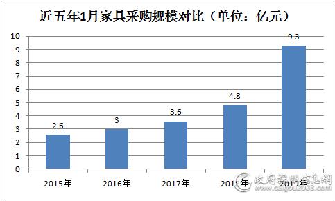 1月全国家具采购规模约9.3亿
