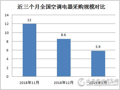 1月全國空調電器采購規模5.9億