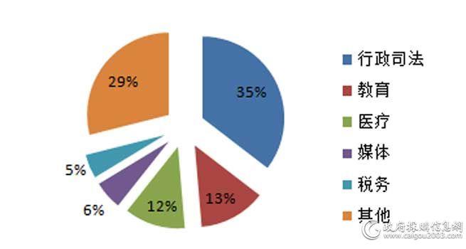 1月全國服務器采購規模1.18億