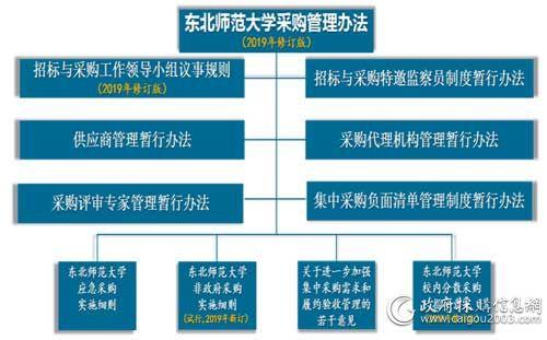 《东北师范大学采购管理办法》