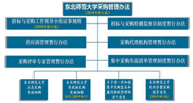 """东北师范大学健全采购制度助力""""双一流""""建设"""
