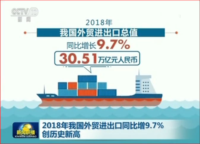 2018年我國外貿進出口同比增9.7% 創歷史新高