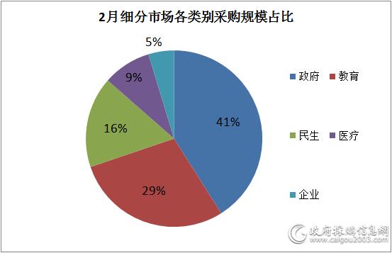2月 政府机关空调电器采购额领跑细分市场