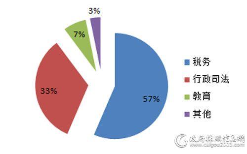 2月细分市场视频会议系统采购规模占比