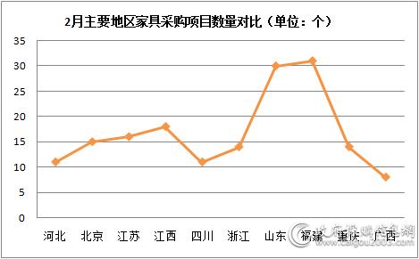 2月主要地区家具采购规模占比