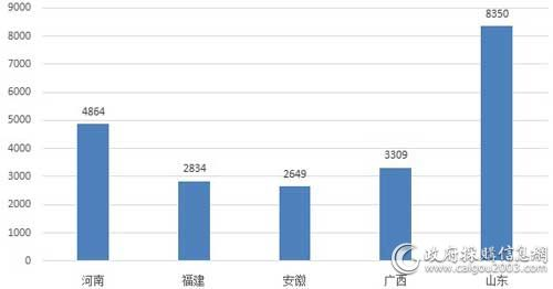 2月主要地区<a href=http://dianti.caigou2003.com/ target=_blank class=infotextkey>电梯采购</a>规模(万元)