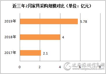 近三年2月家具采购规模对比.png