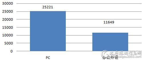 税务总局2月IT类产品批采数量对比 (单位:台)