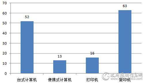 税务总局税务系统线上批采入围产品数量对比(单位:个)