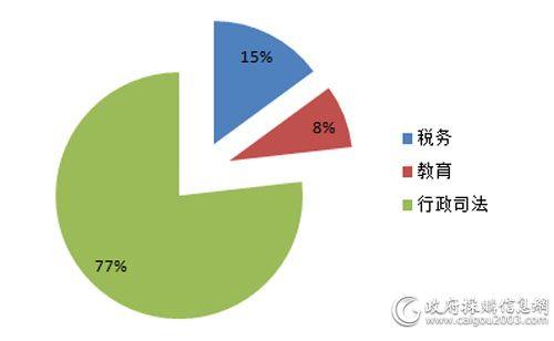 3月细分市场视频会议系统采购规模占比