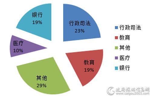3月细分市场<a href=http://it.caigou2003.com/fuwuqi/ target=_blank class=infotextkey>服务器</a>采购规模占比