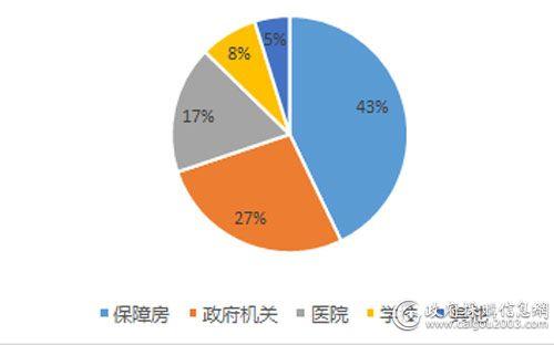 3月电梯细分市场对比(单位:亿元)
