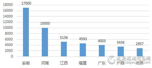 3月重点地区电梯采购规模对比(单位:万元)