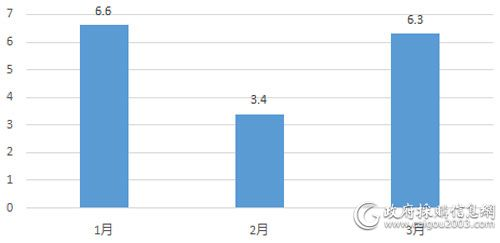1—3月电梯采购规模对比(单位:亿元)