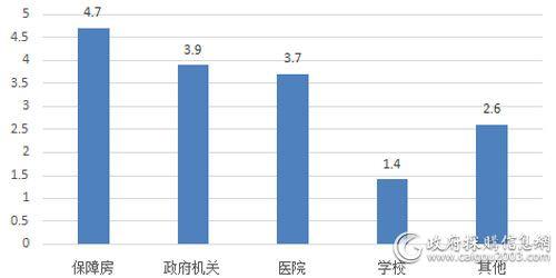 一季度各细分市场电梯采购规模(单位:亿元)