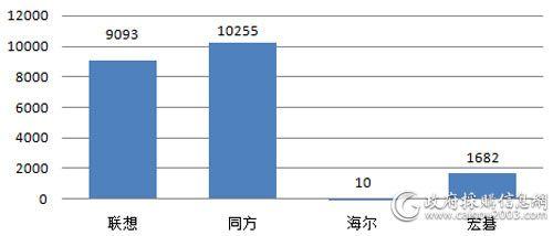 税务总局2月台式机各品牌批采数量对比(单位:台)