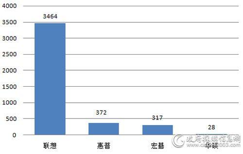 税务总局2月笔记本 各品牌批采数量对比(单位:台)
