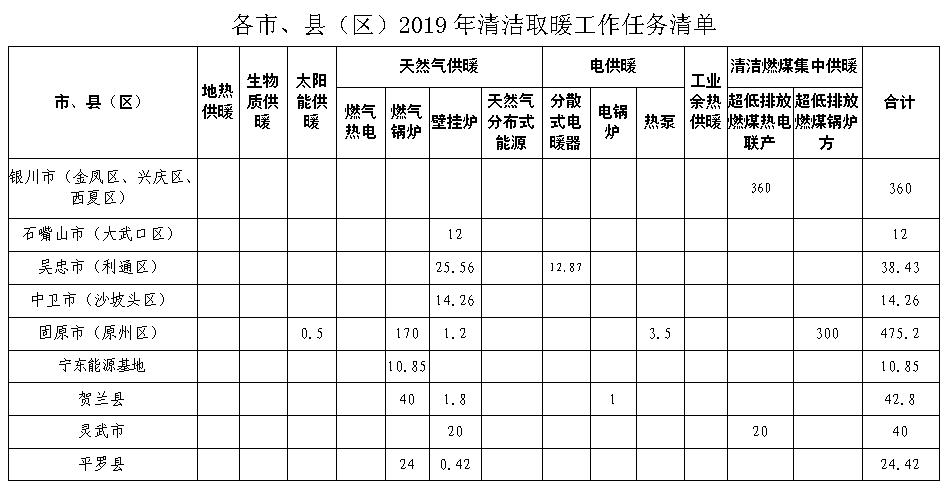 宁夏:发布2019年清洁取暖工作任务清单