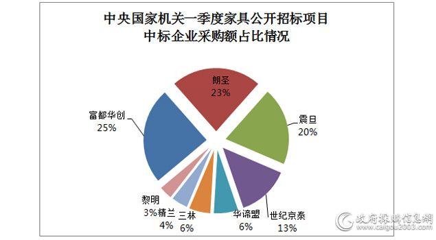 中央国家机关一季度家具公开招标3599万元 8企业中标