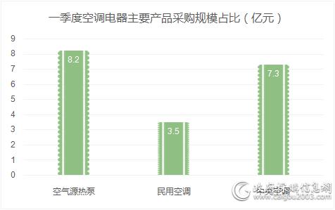 一季度空气源热泵采购规模8.2亿元 占半壁江山