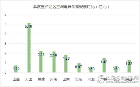 一季度 六地空调电器采购规模破亿 天津居首