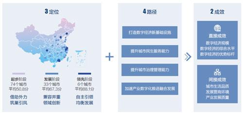 融绘数字中国蓝图 用数据记录城市数字化转型进程